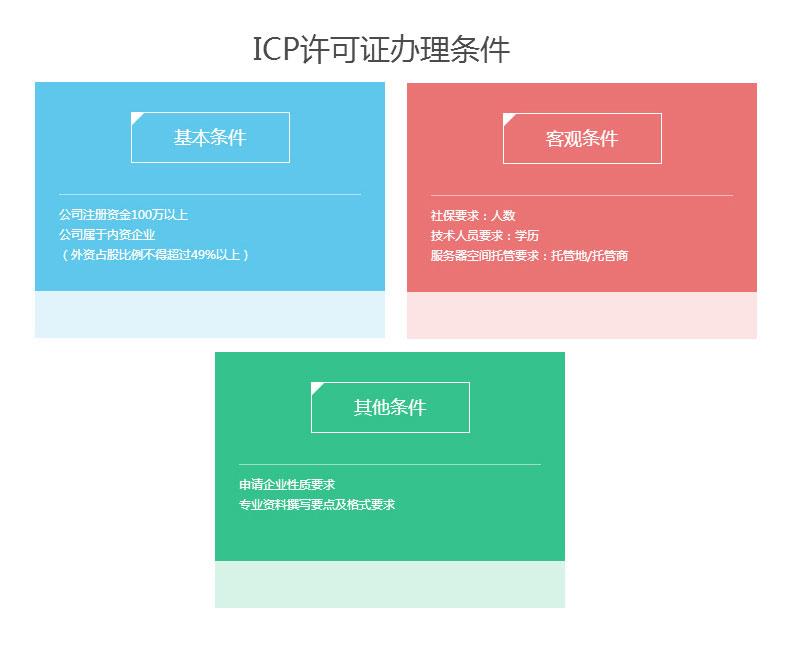 ICP经营许可证申请