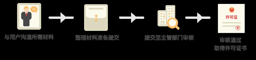 人力资源服务许可证办理